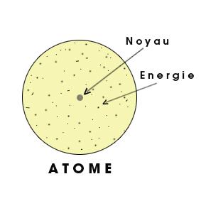 un atome constitué à 99% d'énergie